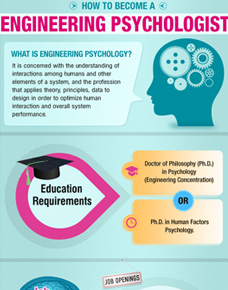 Engineering Psychologist infogrpahics